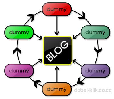 Pengertian Blog Dummy dan cara membuatnya -- Blog Dummy apakah itu? Bagaimana cara membuat Blog Dummy