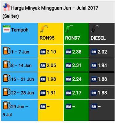 Minyak Turun Lagi Kepada RM1.91 Mulai 22 Jun 2017
