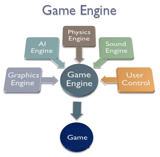 Unit 39 Computer Games Design And Development Assignment: Josh's Game Design Blog: Unit 70: Computer Game Engines