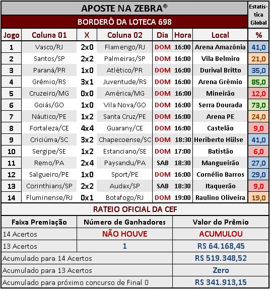 LOTECA 697 - RESULTADOS / RATEIO OFICIAL 04