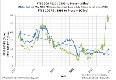 FTSE100 CAPE, Shiller PE or PE10