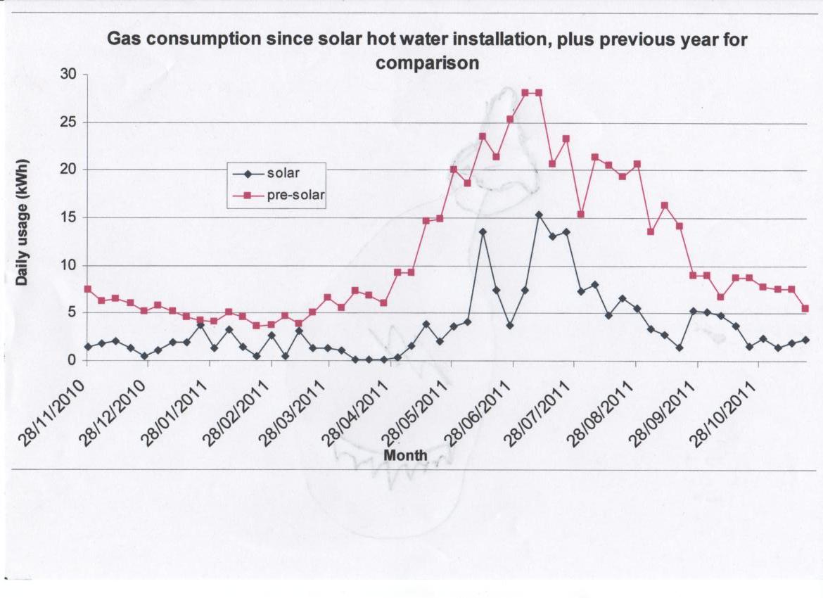 Sustainaburbia Solar Hot Water Year 1