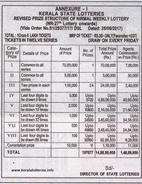 Nirmal Weekly Lottery_Current Prize Structure