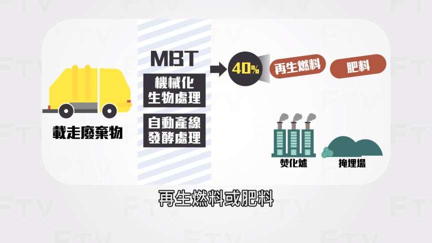 重大議題: 雲林縣內垃圾危機, 將引進MBT處理法, 讓垃圾真的能變黃金!