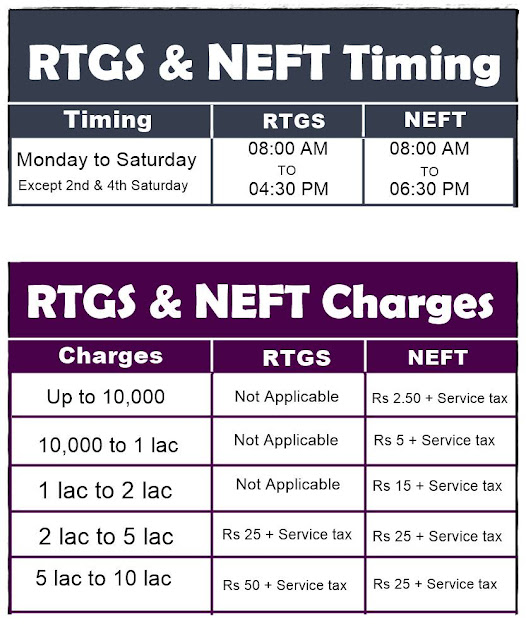rtgs,neft charges and timing