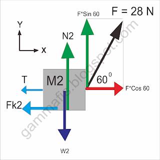 Soal UN Fisika SMA tahun 2015 paket 1 No 3
