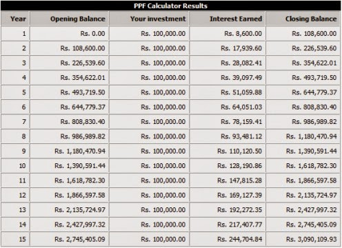 PPF Calculation Chart
