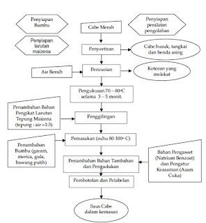 diagram alir pengolahan cabe menjadi saus cabe