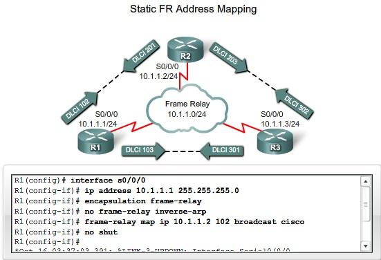 Cisco manual arp Entry