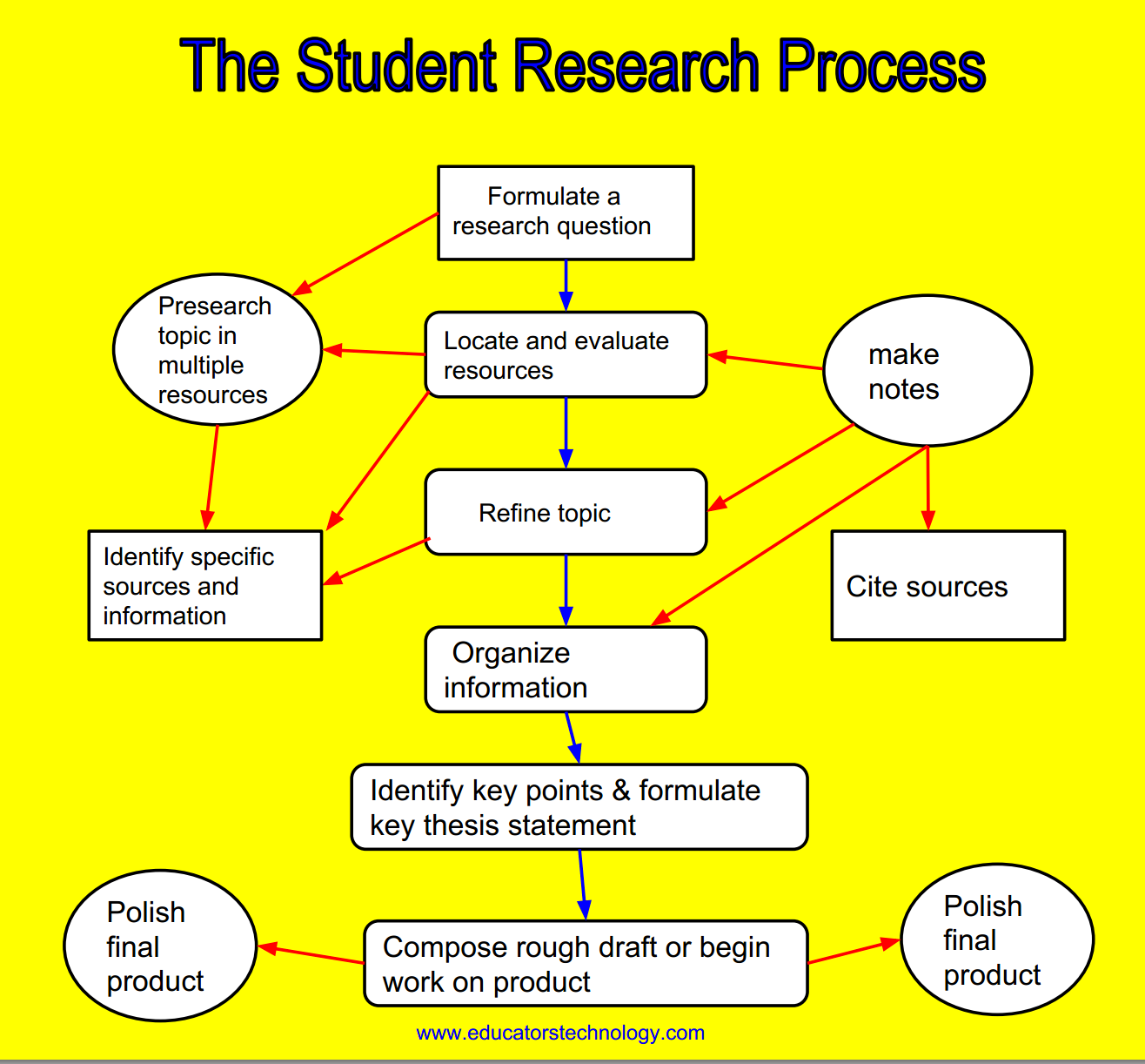 The Student Research