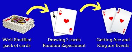 random experiment