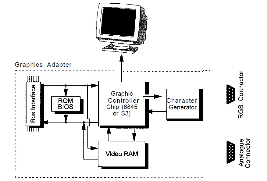 Read-Only Memory (Rom) Operations
