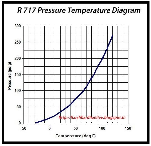 Refrigeration: Refrigeration Pt Chart