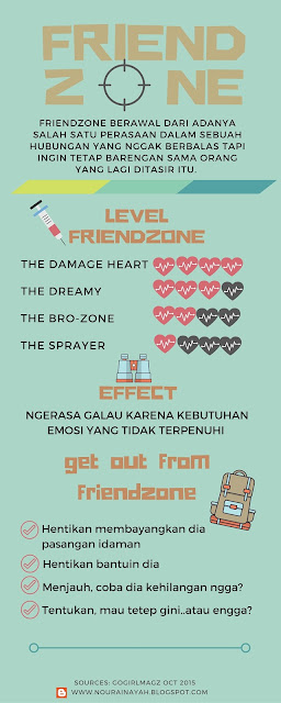 friendzone, infographic, love, art