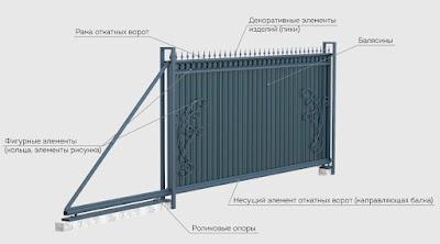 Изготовление откатных ворот в Волгограде