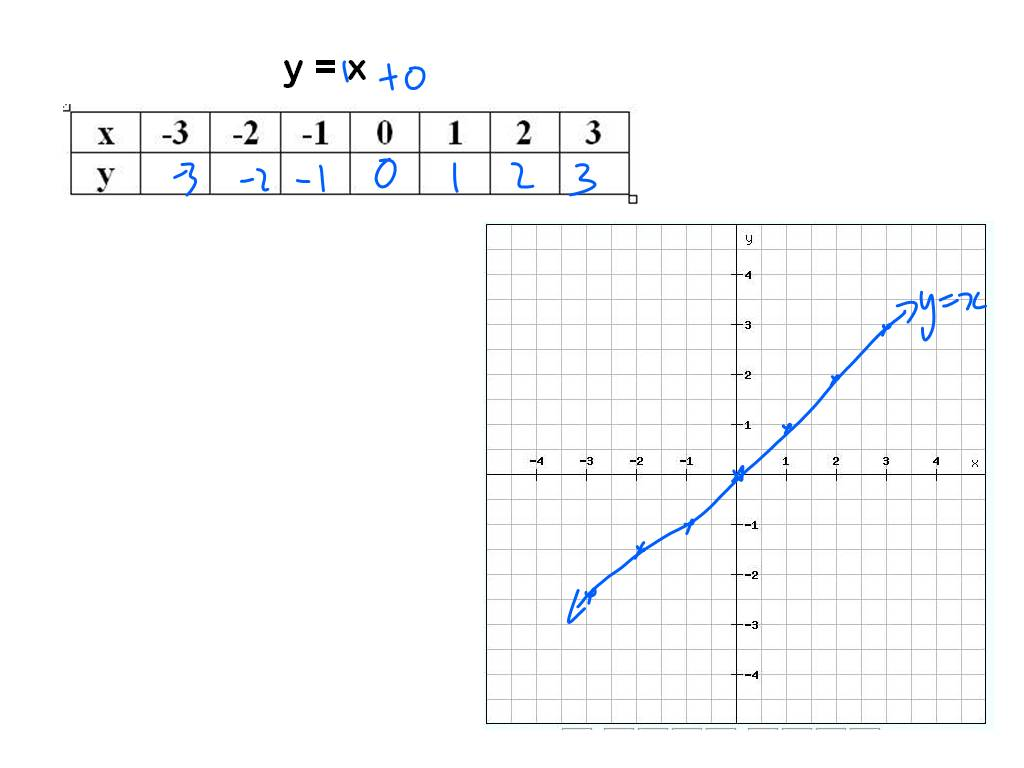 linear function - Derivatives Investing Blog Articles