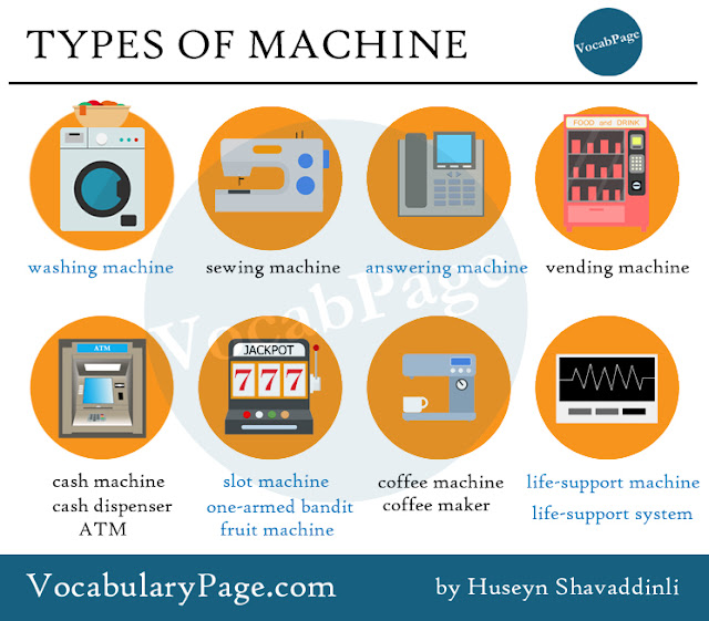 Types of machine vocabulary