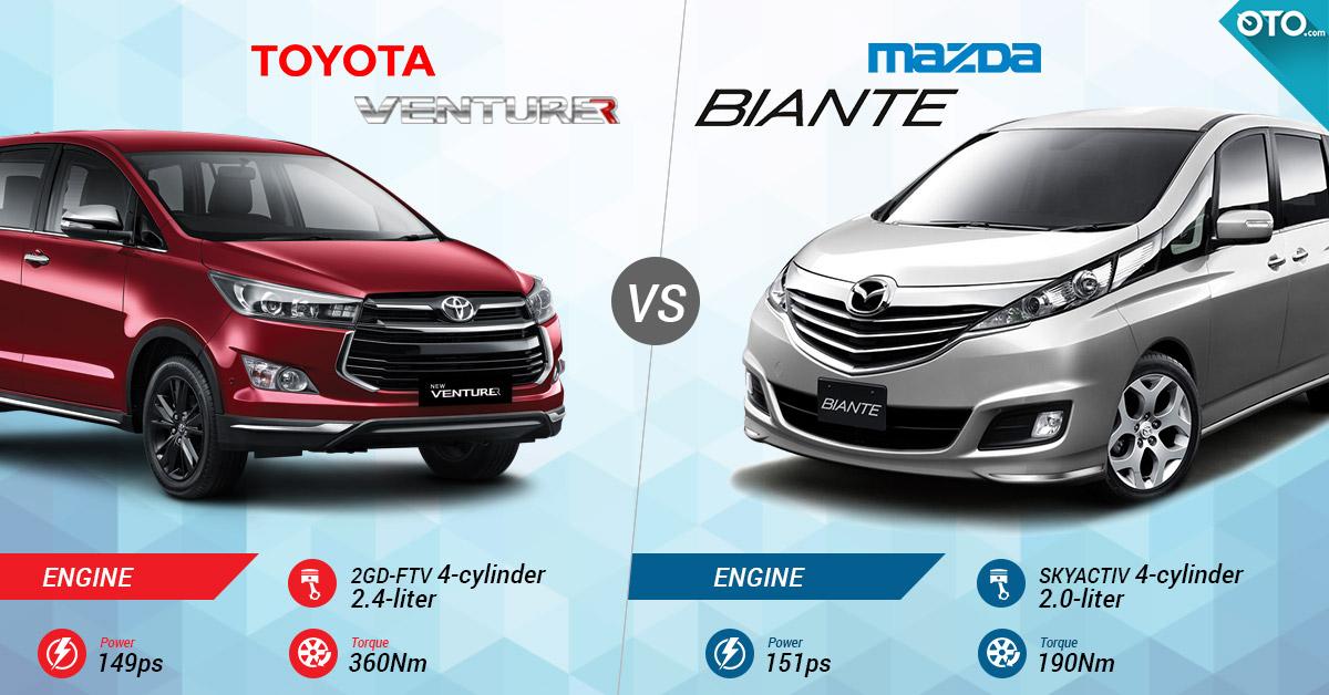 New Venturer Vs Innova Cicilan Mobil Grand Avanza Pilih Toyota Atau Mazda Biante Review Otomotif