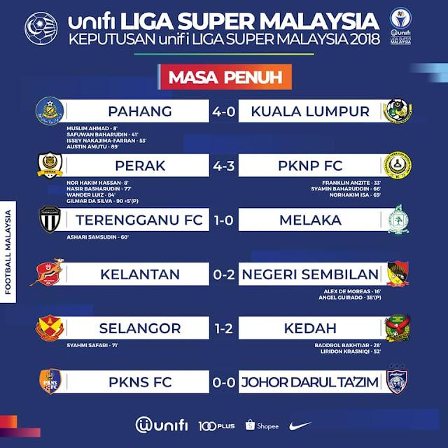 KEPUTUSAN DAN KEDUDUKAN LIGA SUPER MALAYSIA SETAKAT 28 MEI 2018