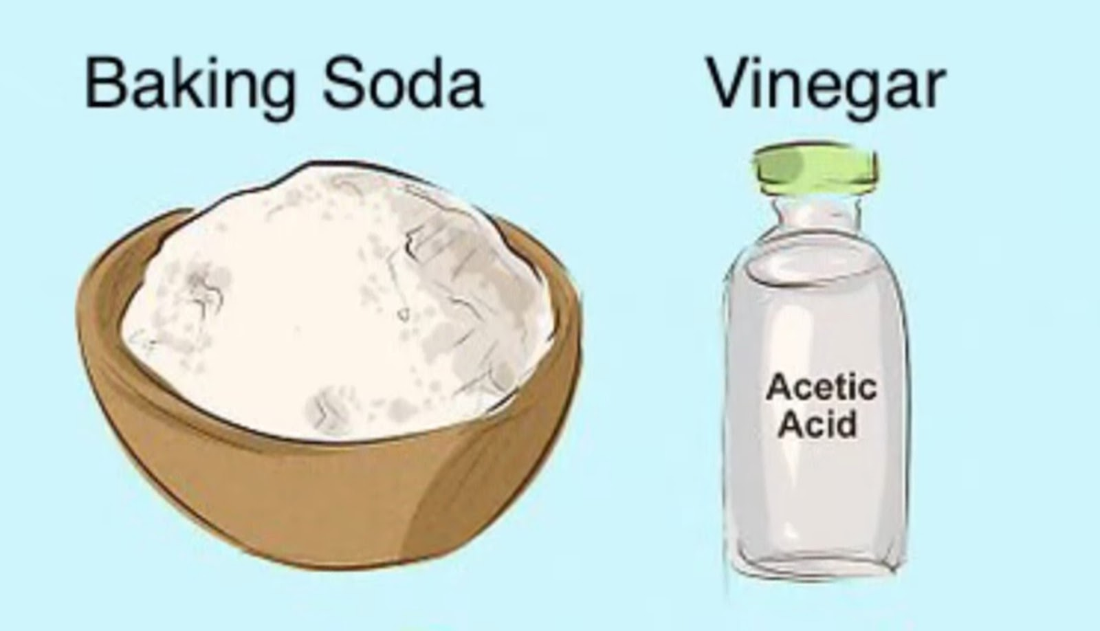 Baking Soda And Vinegar Chemical Reaction Explanation