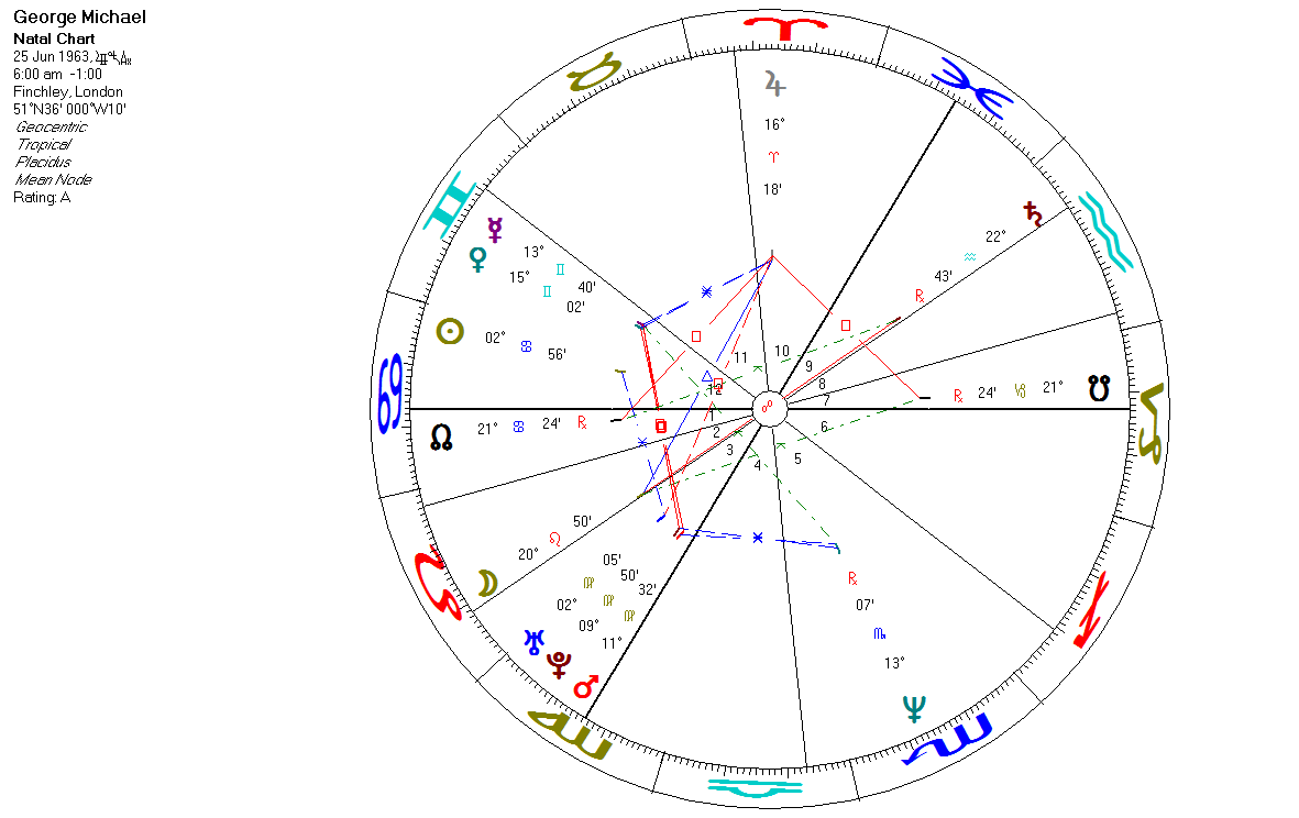 Science astrology astro analysis of george michaels death to touch the souls of the people with his songs to carry them away into a sea of emotions you may see michaels natal chart below nvjuhfo Gallery