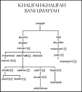 Khalifah Bani Umayyah Bagian 2 (Khalifah Ke-8 sampai Ke-14)
