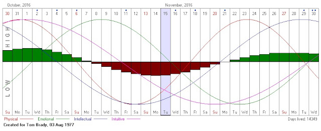 NFL biorhythm chart TOM BRADY November 2016