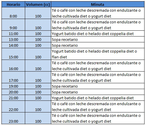 dieta post mini bypass gastrico