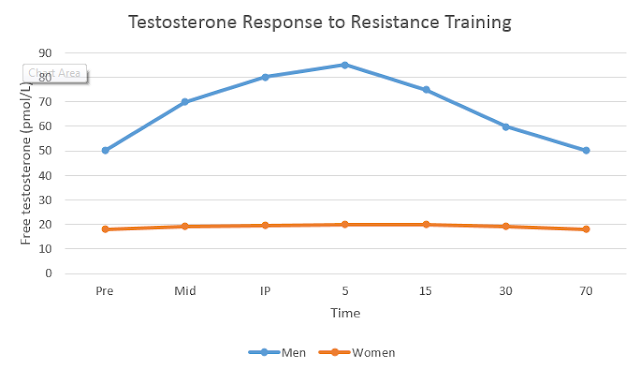 Resistance training, testosterone