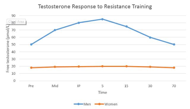 Resistance training, testosterone