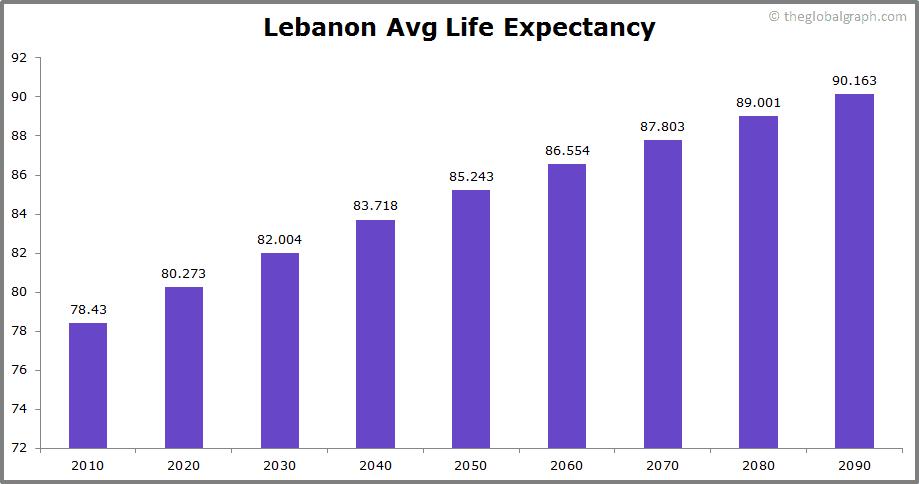 Lebanon  Avg Life Expectancy
