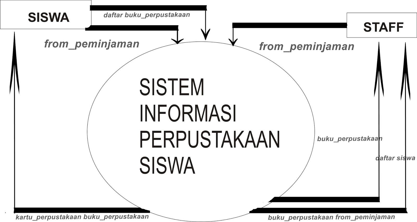Data flow diagram entitas siswa akan menuju sistem data yang di alirkan sistem meminta informasi daftar buku perpustakaan dan from peminjaman kepada sistem sistem memberi ccuart Gallery