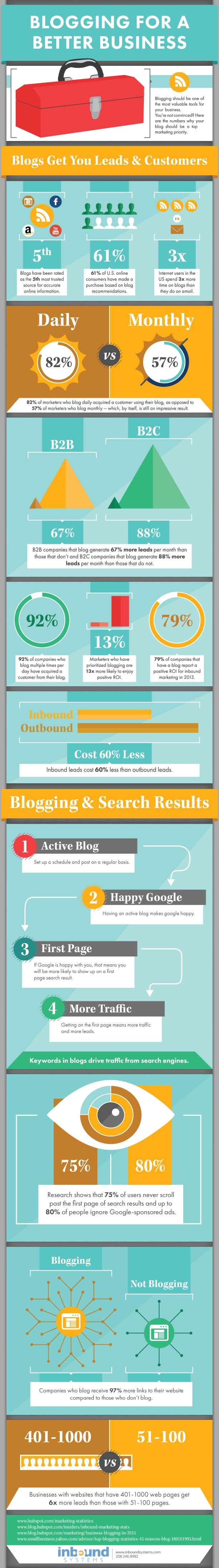 Why Blog? The Benefits of Blogging for Business and Marketing - infographic