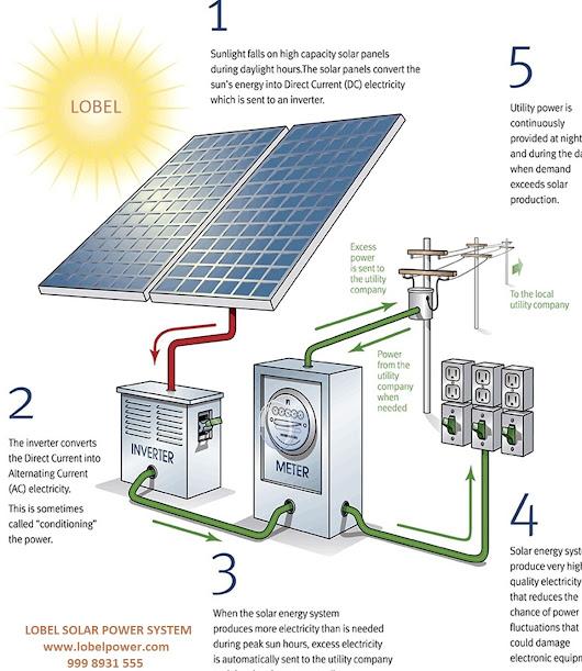 Lobel Solar Power System Mnre Channel Partner Lsps