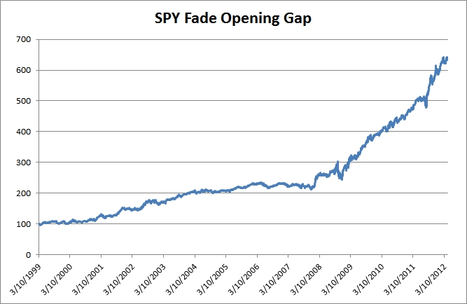 Coffee and Wine: Fade Opening Gap SPY Trading Strategy