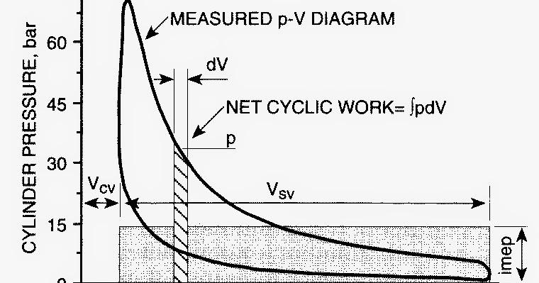 Autoelex Blog: Combustion Pressure measurement for