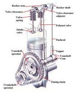 Komponen mekanisme katup OHV