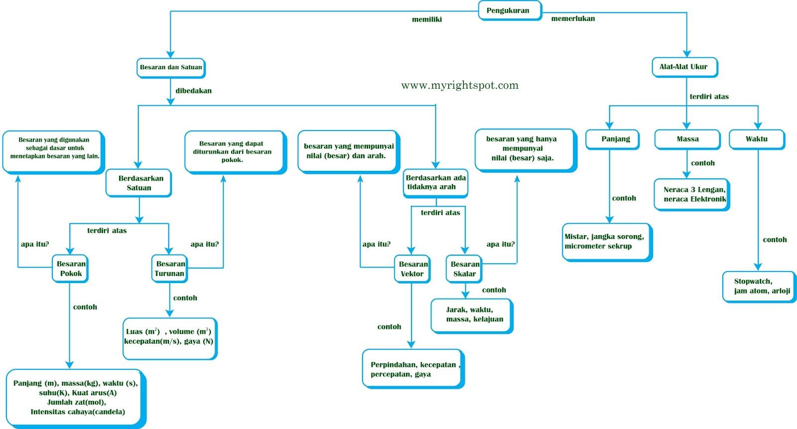 Situs Belajar Fisika Online