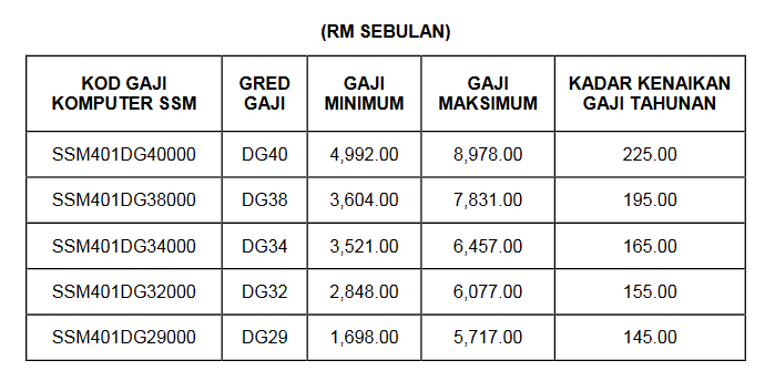 Jadual Tangga Gaji Guru SSM Terkini 2016