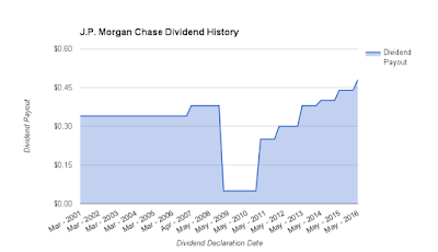 J.P. Morgan Chase Bank Quarterly Dividend Payouts Since 2001