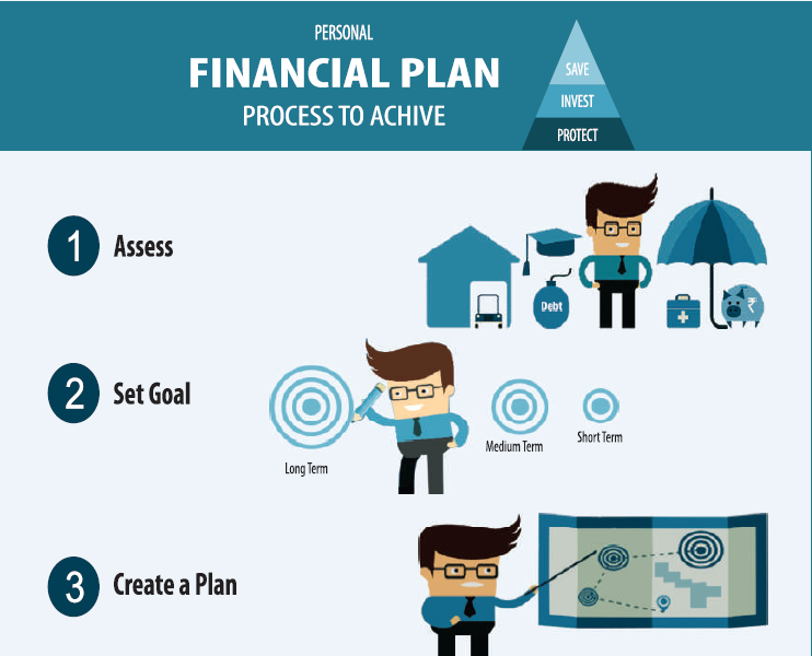 1 personal financial is a process Study 265 personal finance exam 1 flashcards from lia f on studyblue the budgeting and planning process what is a necessity of personal financial.
