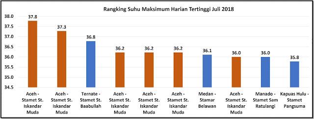 rangking kota terpanas di Indonesia