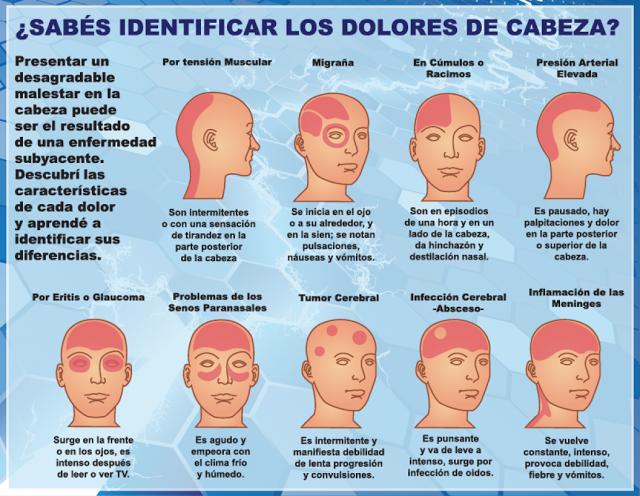 Dolor de cabeza por tensión sinusal