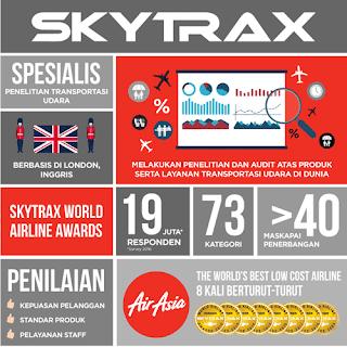 Skytrax Lembaga Terpercaya Dalam Memberi  Penilaian Terkait Penerbangan Udara