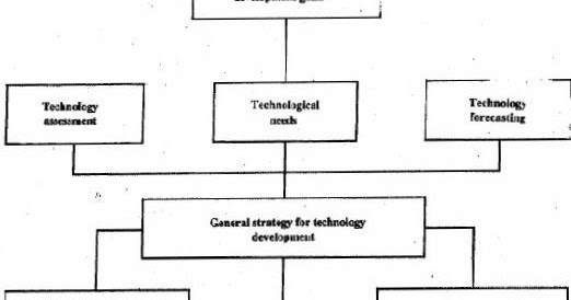 TECHNOLOGY DEVELOPMENT STRATEGIES