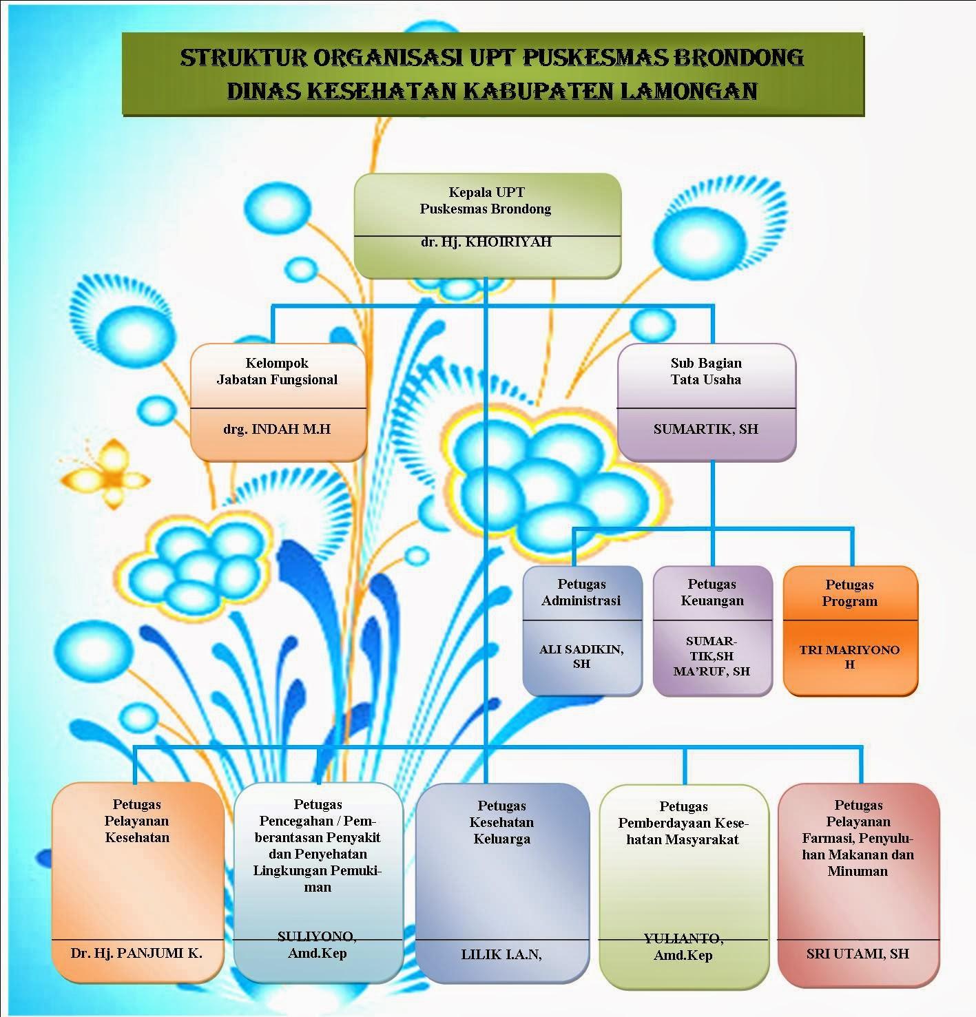 Puskesmas Brondong Lamongan Struktur Organisasi