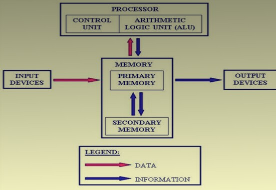 allbesthindiknowledge block diagram representation of basic block diagram of sound card computer this basic computer architecture diagram it has been given by \