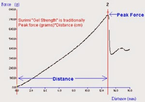 Typical curve obtained from a penetration test to assess gel strength
