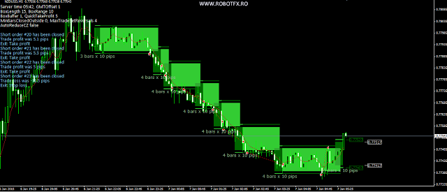 The expert advisor detects consolidation zones and opens trades when the price leaves them
