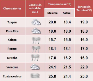 Masa de aire frío cubrirá los estados de Tamaulipas y Veracruz,